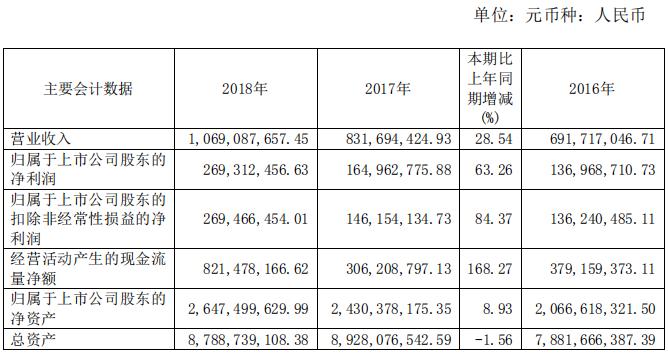 财报解读 | 沪市首份年报花落嘉泽新能,2018年营收净利双增长