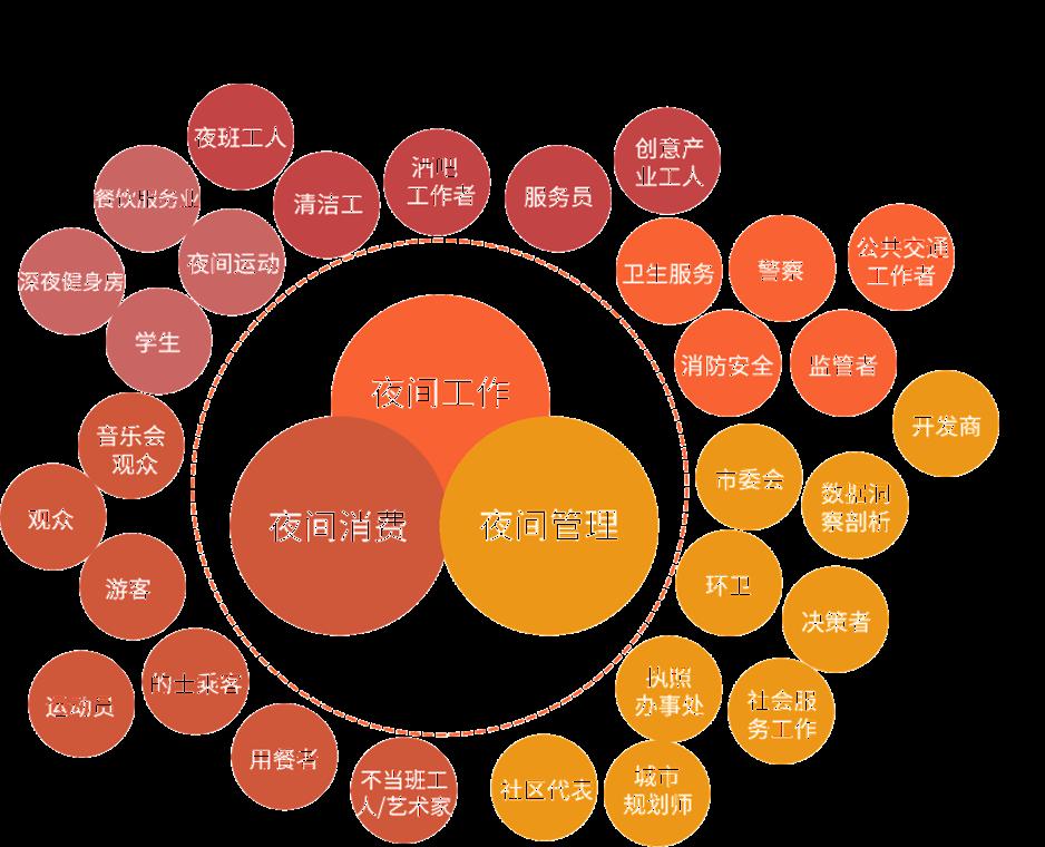 夜间经济辐射职业生态图