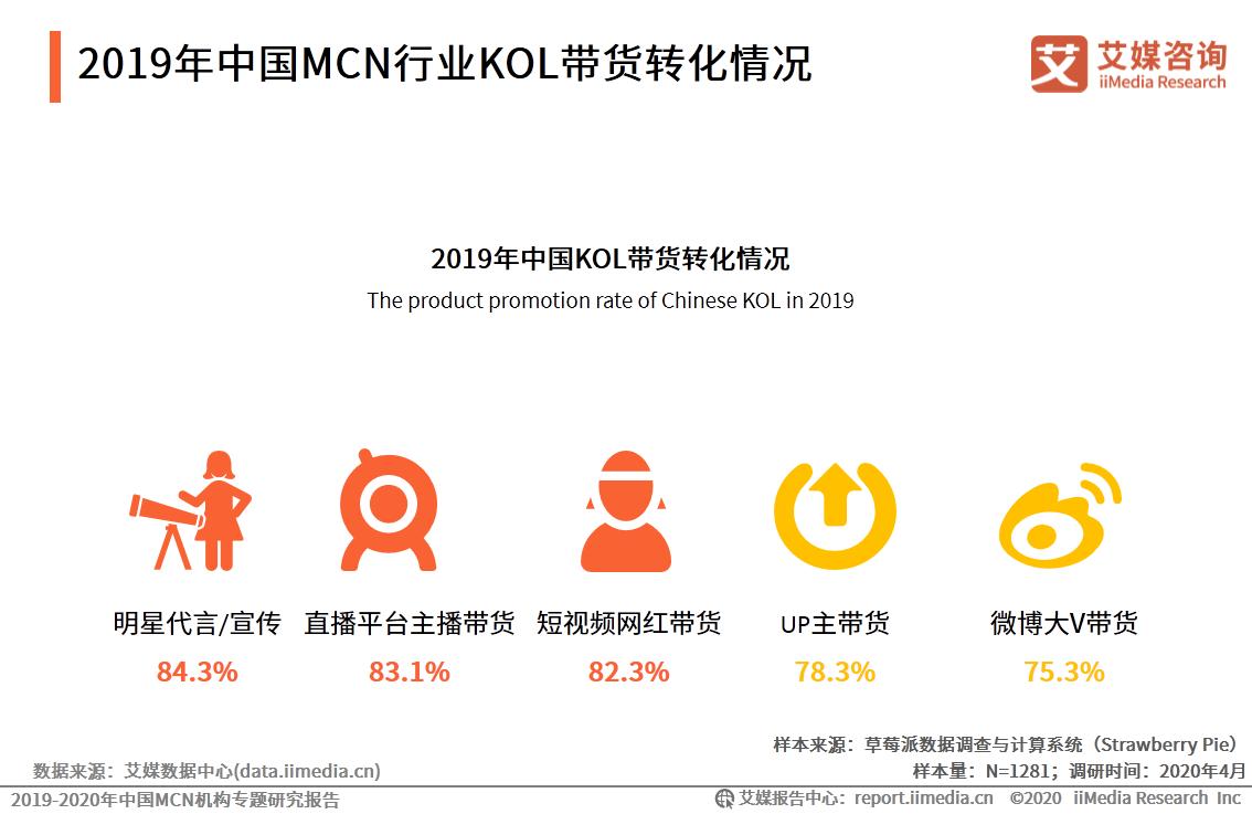 2019年中国MCN行业KOL带货转化情况
