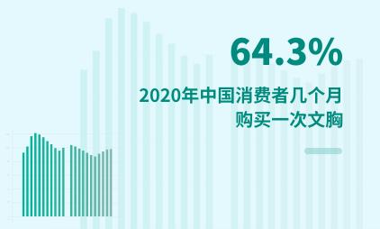 内衣行业数据分析:2020年中国64.3%的消费者几个月购买一次文胸