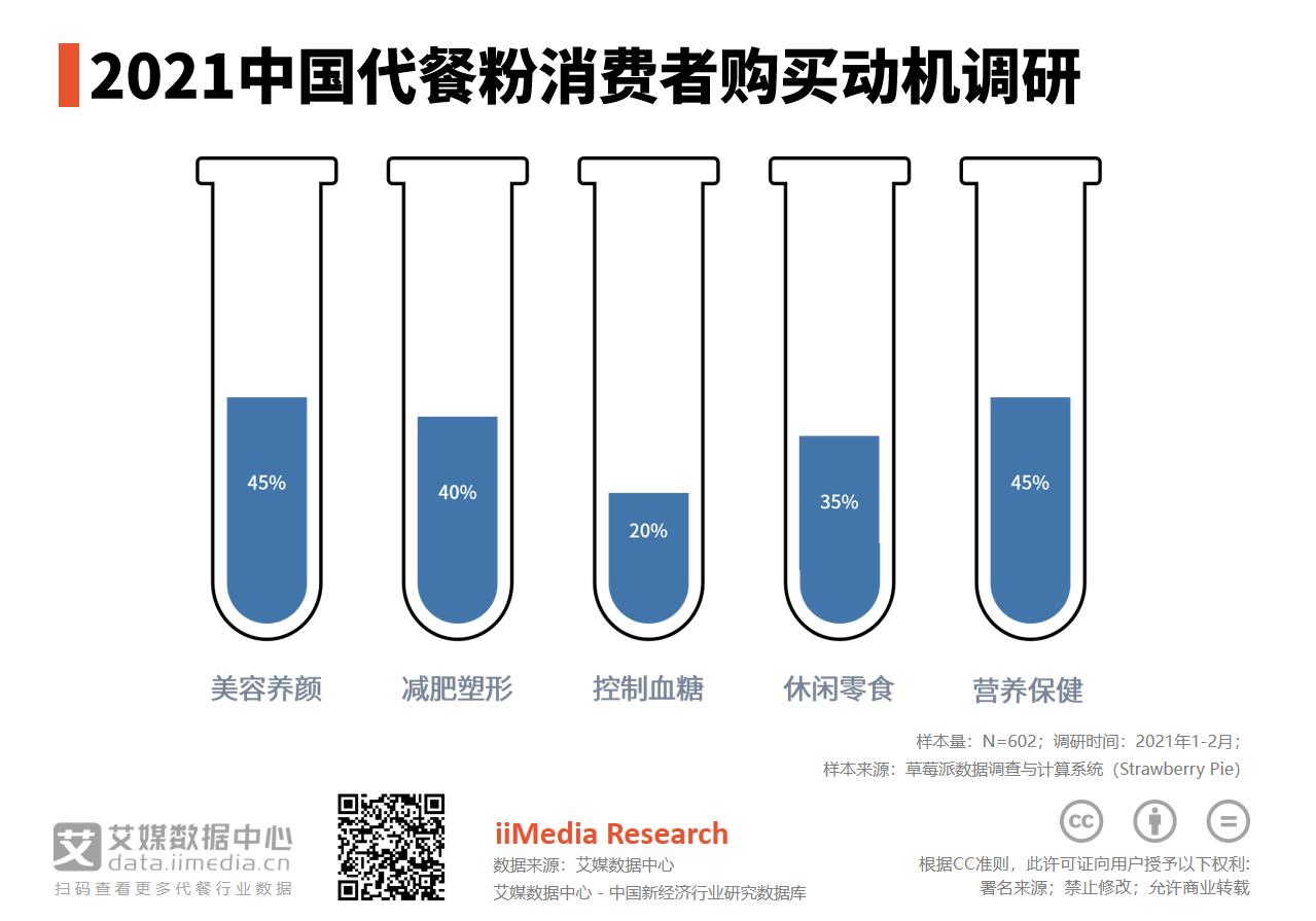2021中国45%消费者购买代餐粉是为了美容养颜