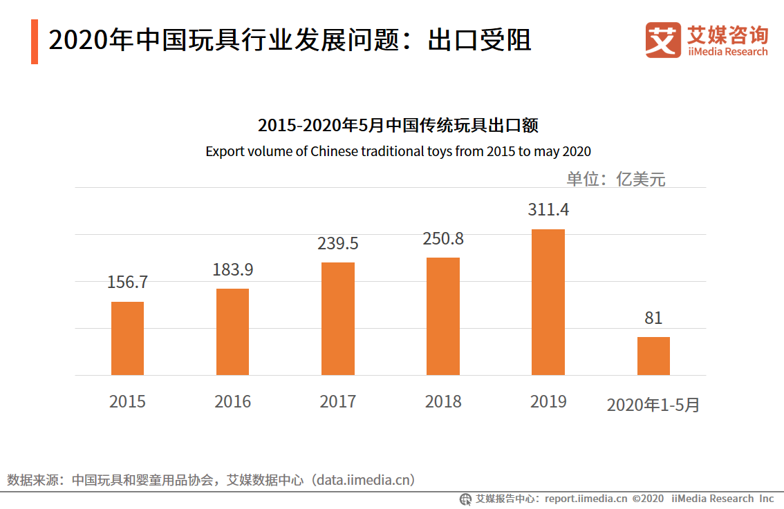 2020年中国玩具行业发展问题:出口受阻