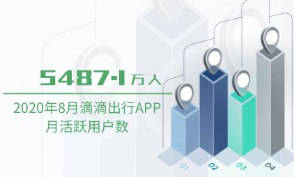 网约车行业数据分析:2020年8月滴滴出行APP月活跃用户数为5487.1万人
