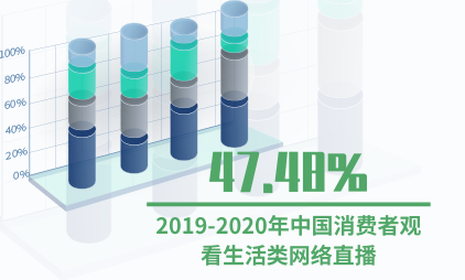 直播行业数据分析:2019-2020年中国47.48%消费者观看生活类网络直播