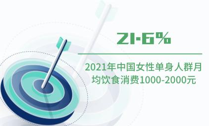 单身经济数据分析:2021年中国21.6%女性单身人群月均饮食消费1000-2000元