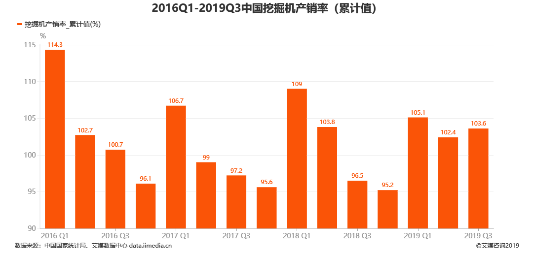 中国挖掘机产销率累计值