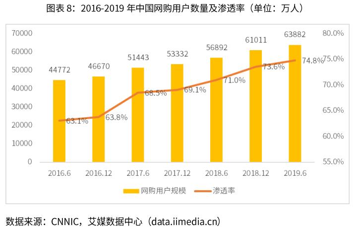 2016-2019年中国网购用户人数及渗透率