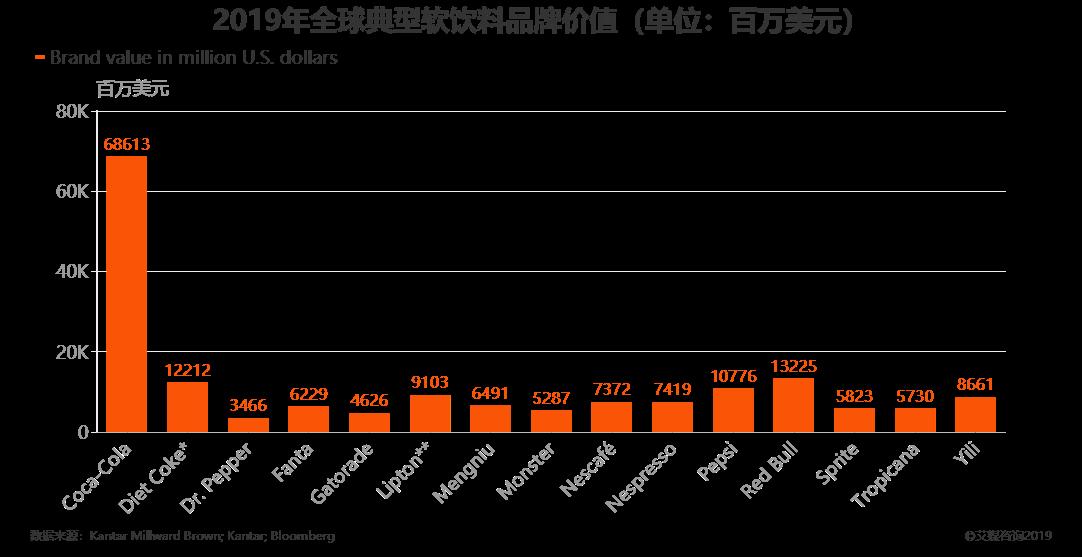2019年全球典型软饮料品牌价值(单位:百万美元)