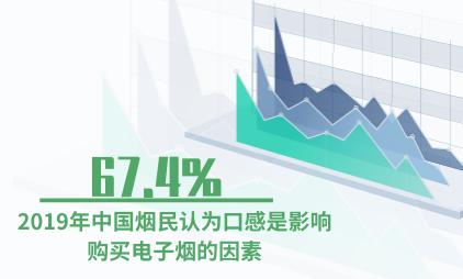 电子烟行业数据分析:2019年中国67.4%烟民认为口感是影响购买电子烟的因素