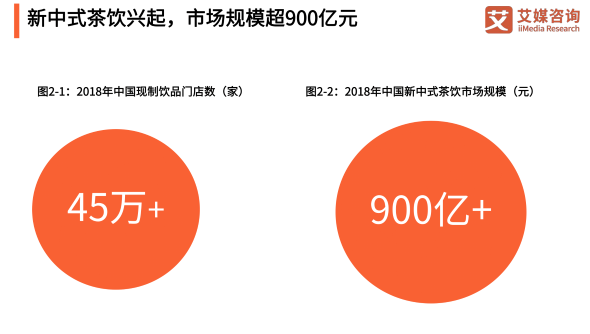 """九成奶茶店不盈利!""""一九""""格局下奶茶行业发展机会几何?"""