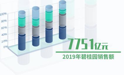 房地产行业数据分析:2019年碧桂园销售额为7751亿元