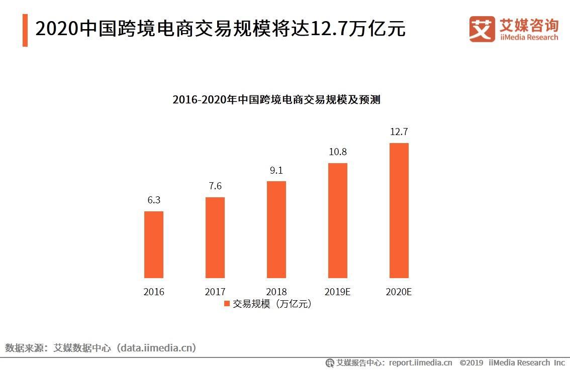 2020中国跨境电商交易规模将达12.7万亿元