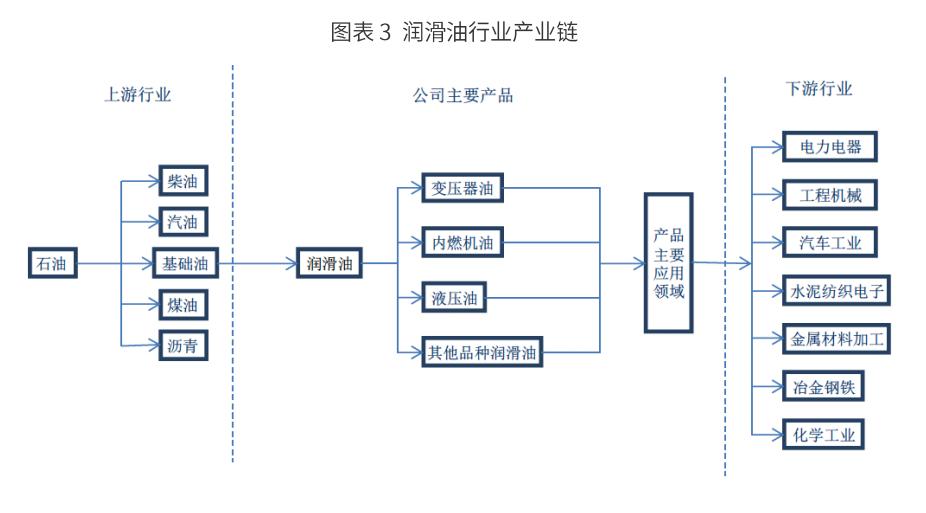 中国润滑油行业产业链