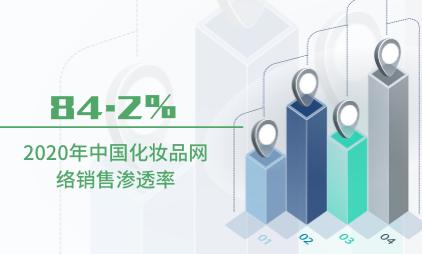 化妆品行业数据分析:2020年中国化妆品网络销售渗透率为84.2%