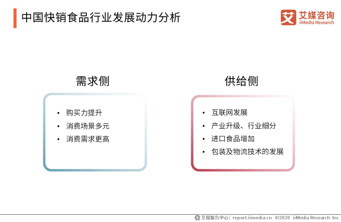 中国快销食品行业发展动力分析
