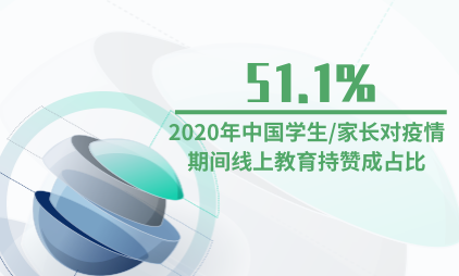 在线教育行业数据分析:2020年中国学生/家长对疫情期间线上教育持赞成占比为51.1%
