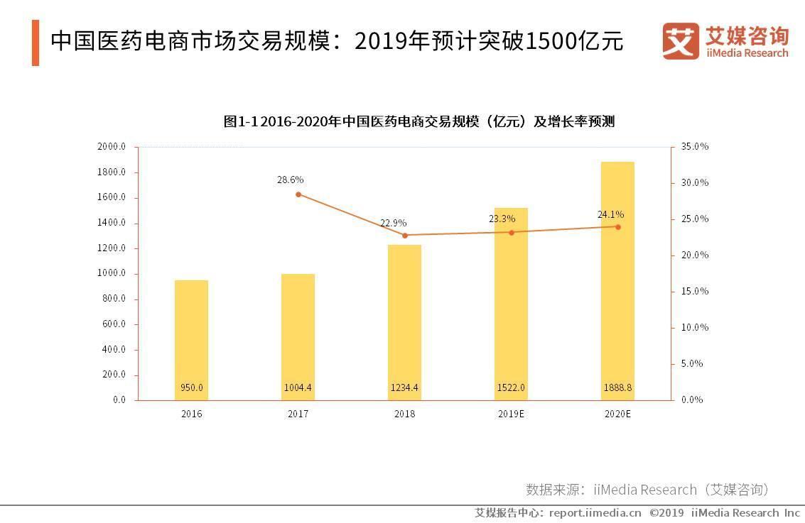 中国医药电商市场交易规模:2019年预计突破1500亿元