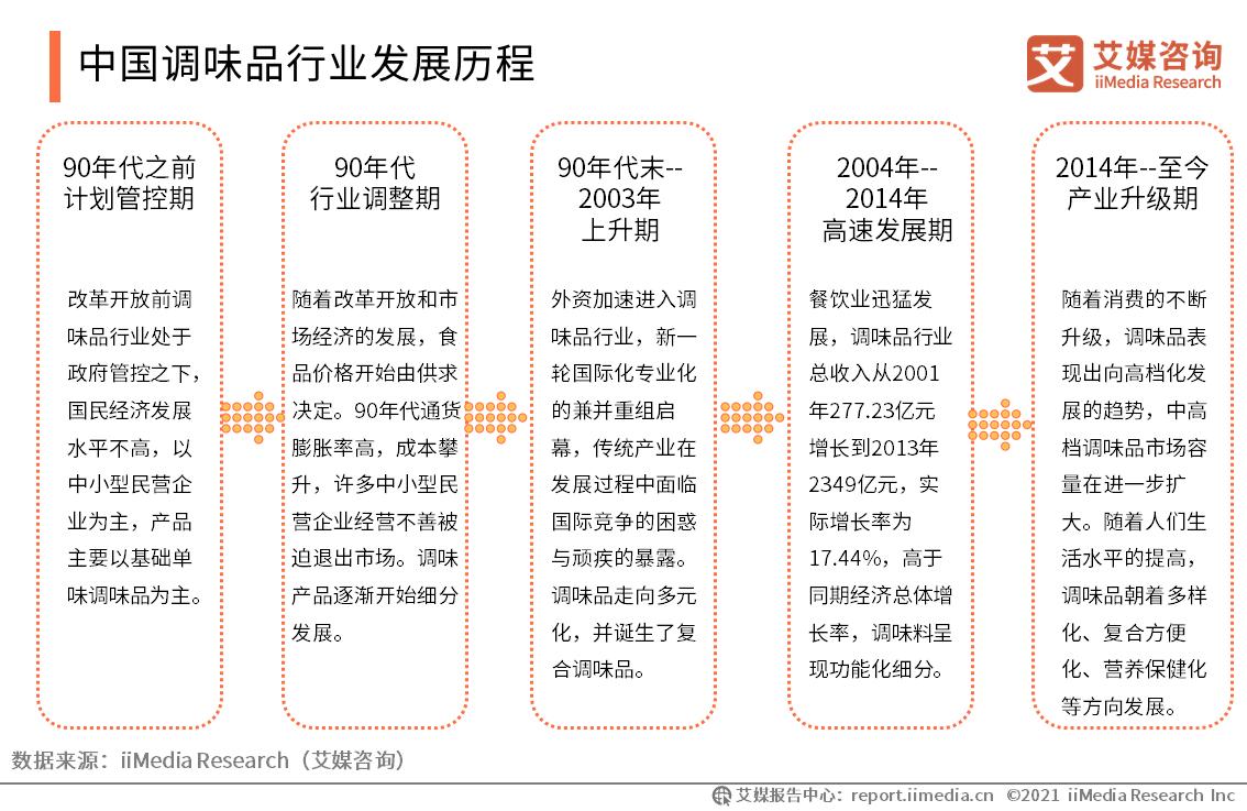 中国调味品行业发展历程