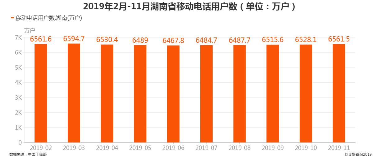 2019年2月-11月湖南省移动电话用户数