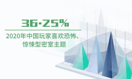 密逃行业数据分析:2020年中国36.25%玩家喜欢恐怖、惊悚型密室主题