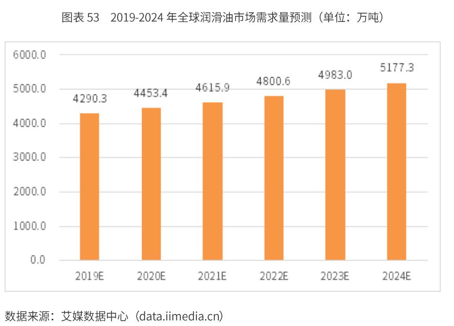 2020年国际润滑油市场规模及发展趋势分析