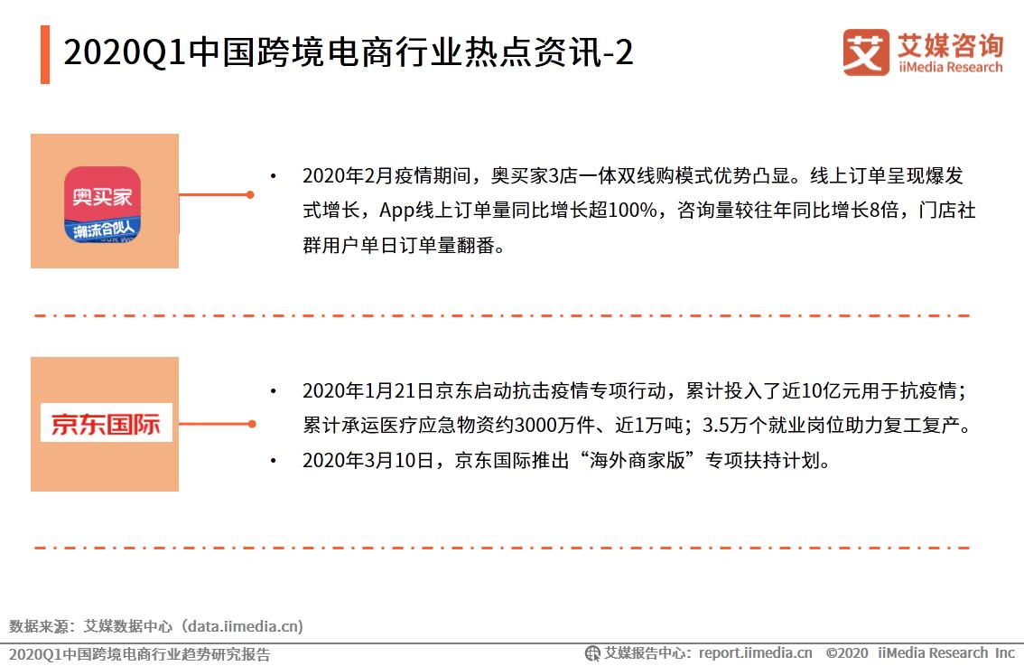 2020Q1中国跨境电商行业热点资讯