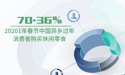 零售行业数据分析:20201年春节中国70.36%异乡过年消费者购买休闲零食