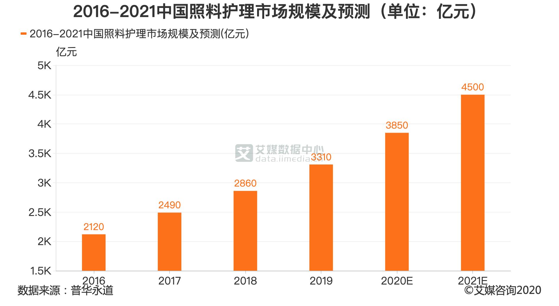 2016-2021中国照料护理市场规模及预测(单位:亿元)