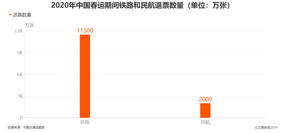 交通行业数据分析:2020年中国春运期间铁路退票数量为11500万张