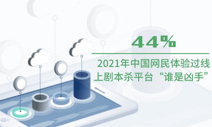 """剧本杀行业数据分析:2021年中国44%网民体验过线上剧本杀平台""""谁是凶手"""""""