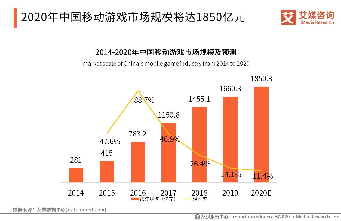 2020年中国移动游戏市场规模将达1850亿元