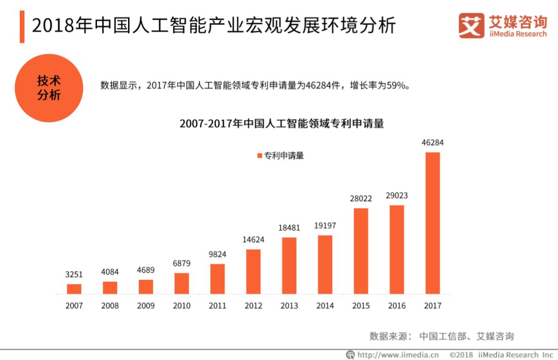 2007-2017年中国人工智能领域专利申请量