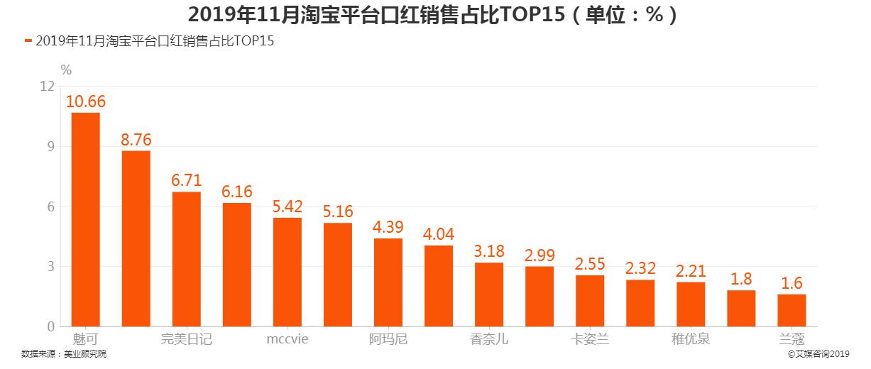 2019年11月淘宝平台口红销售TOP15占比