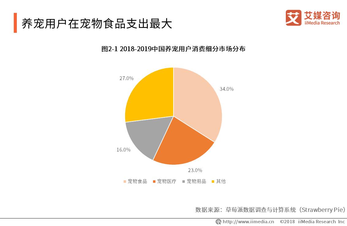 2018-2019中国养宠用户消费细分市场分布