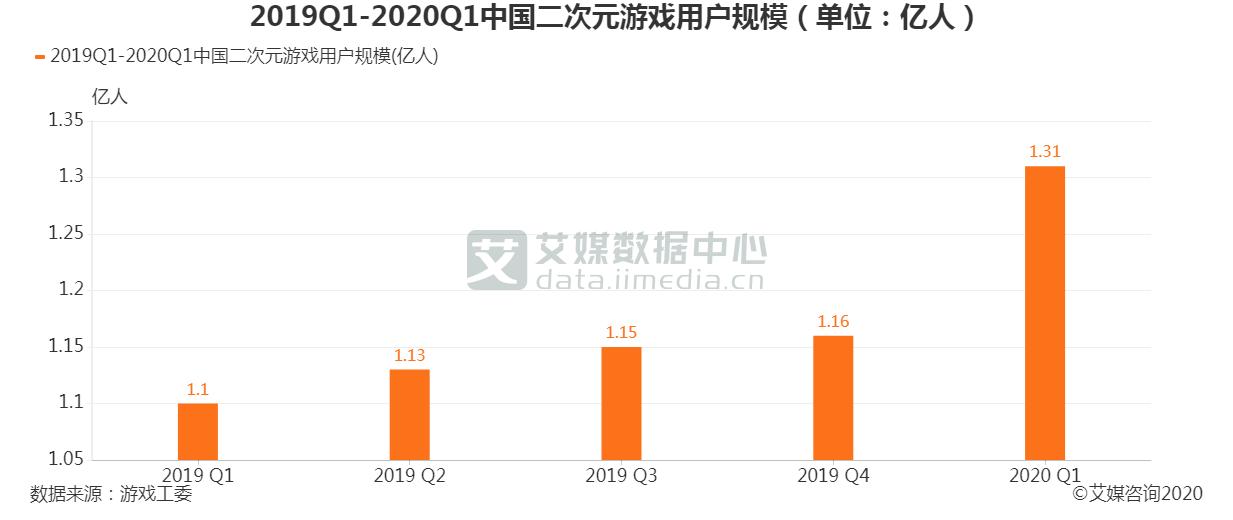 2019Q1-2020Q1中国二次元游戏用户规模