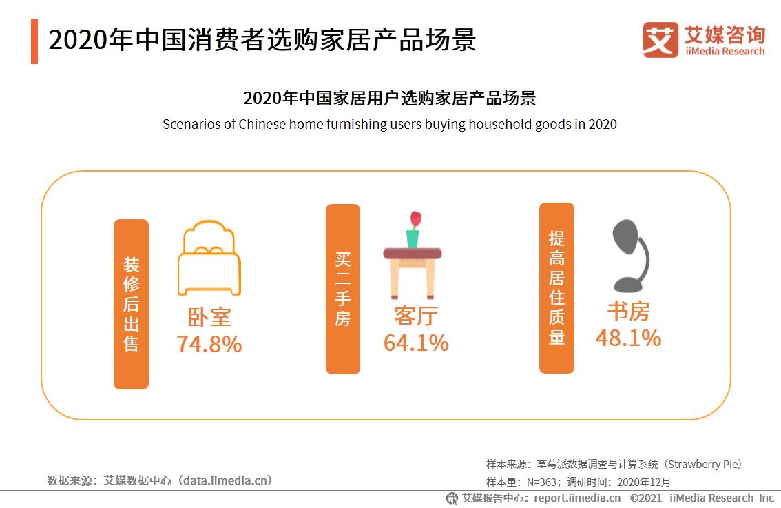 2020年中国消费者选购家居产品场景