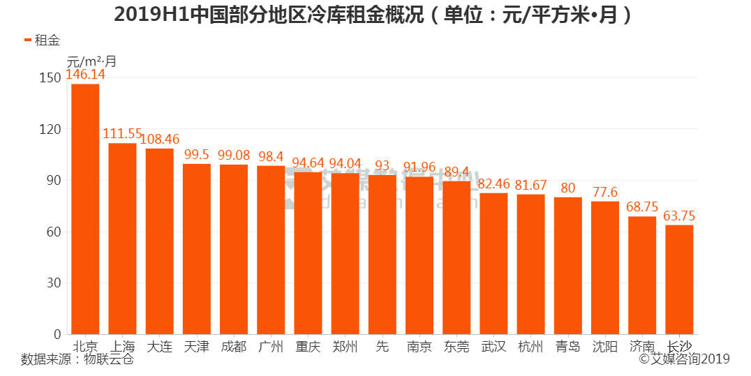 201H1中国部分地区冷库租金