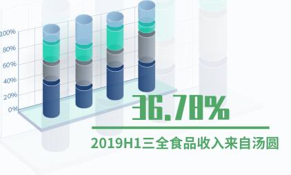 速冻食品行业数据分析:2019H1三全食品36.78%收入来自汤圆