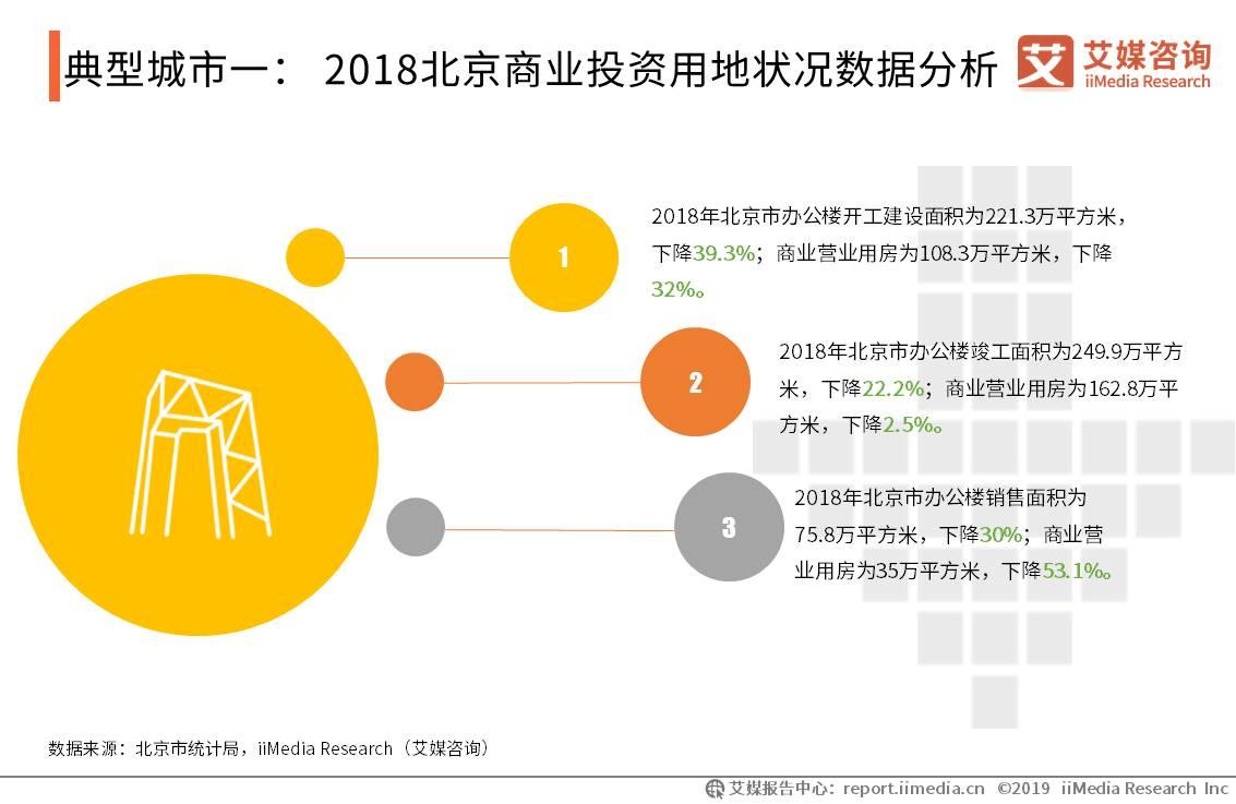 典型城市一: 2018北京商业投资用地状况数据分析