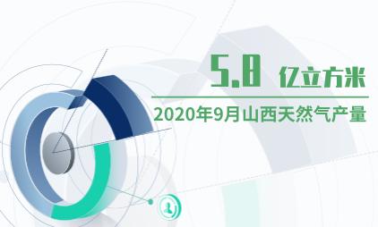能源行业数据分析:2020年9月山西天然气产量为5.8亿立方米