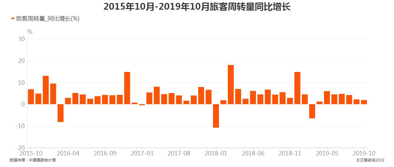 2015年10月-2019年10月旅客周转量同比增长