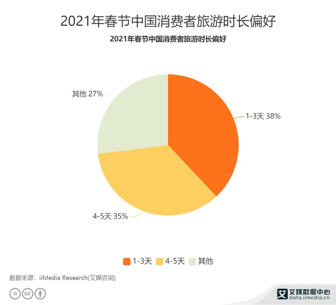 2021年春节中国消费者旅游时长偏好