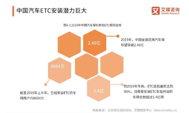 全国ETC用户已超1.43亿,完成发行总任务75.18%,北京累计完成进度居第一