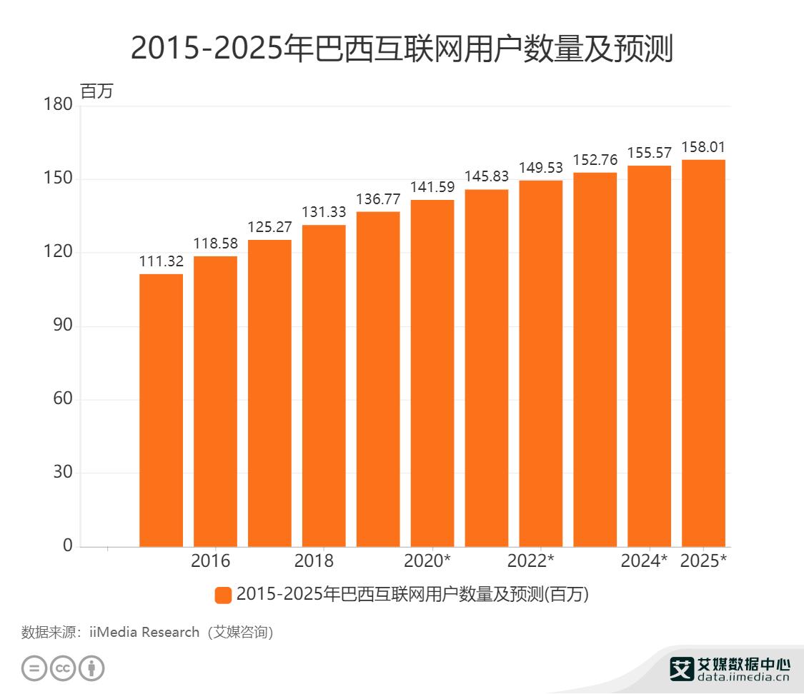 2015-2025年巴西互联网用户数量及预测