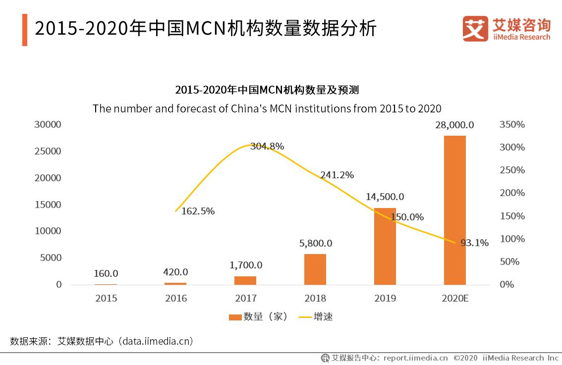 2015-2020年中国MCN机构数量数据分析