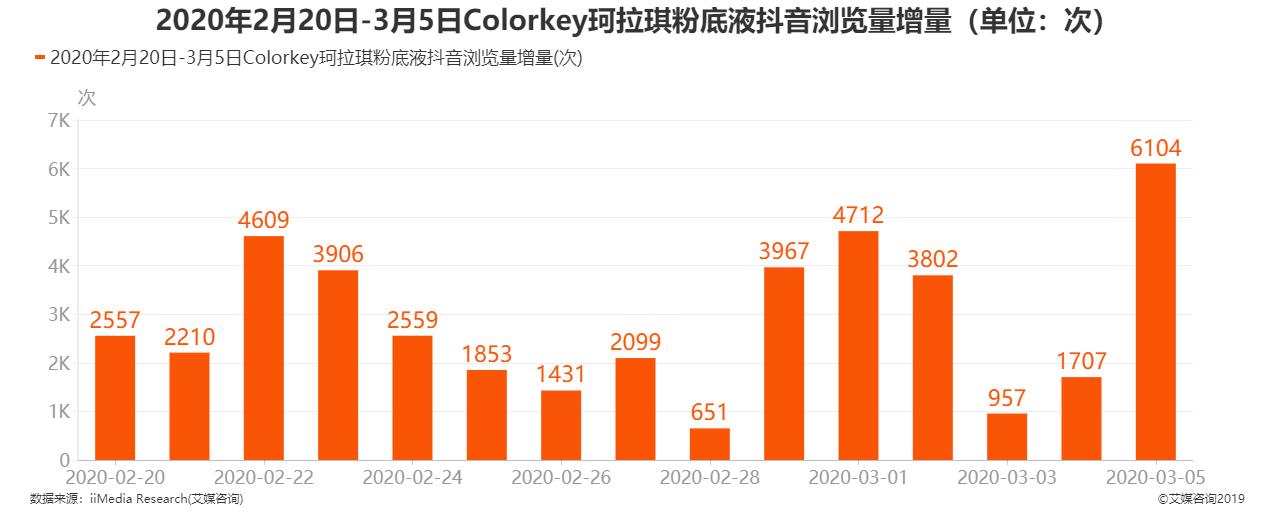2020年2月20日-3月5日colorkey珂拉琪粉底液抖音浏览量增量