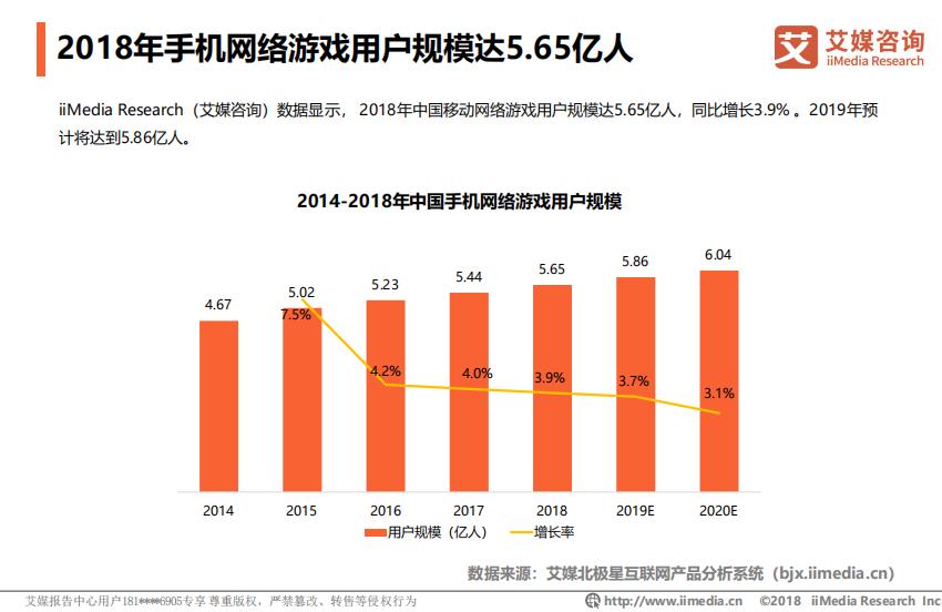 2018年手机网络游戏用户规模达5.65亿人