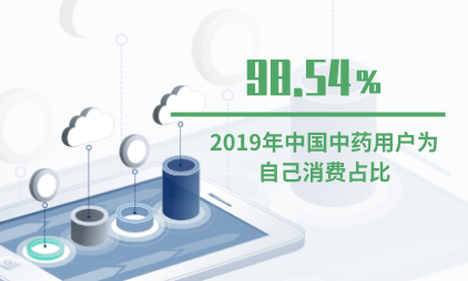 中药材行业数据分析:2019年中国中药用户55.3%为自己消费