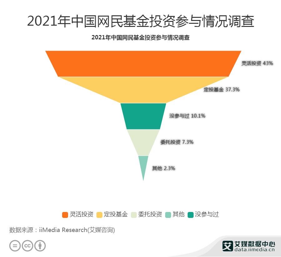 43%网民灵活投资基金