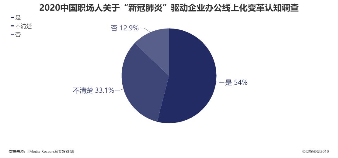 """2020年中国职场人关于""""新冠肺炎""""驱动企业办公线上化变革认知调查"""